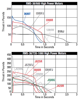 Thrust curves of Aerotech high-power motors